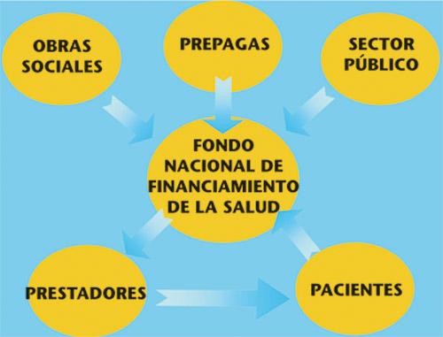 Fondo Nacional de Financiamiento de la Salud